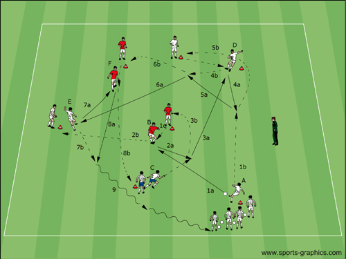 Fussball Übungen: Passen endlos